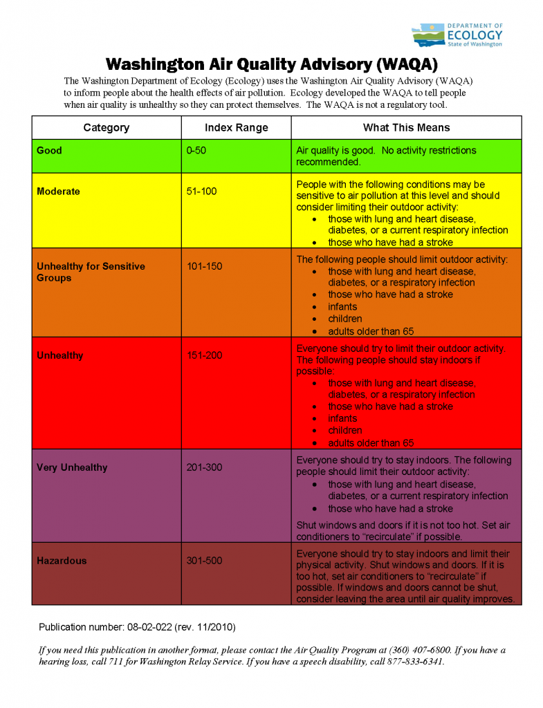 Washington Air Quality Levels Definitions. Click image for full size version.
